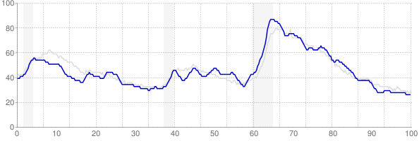 Tennessee monthly unemployment rate chart from 1990 to January 2020